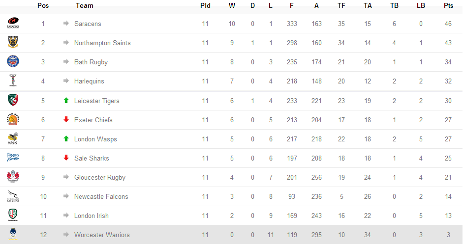 Classificació Aviva Premiership