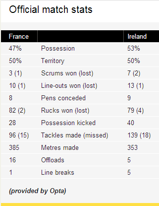 FRAvIRE_stats