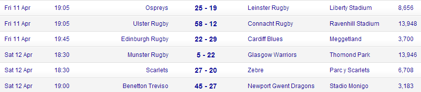 RaboPro12_results