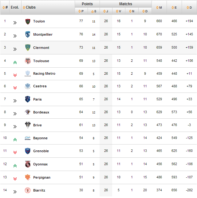 top14-table