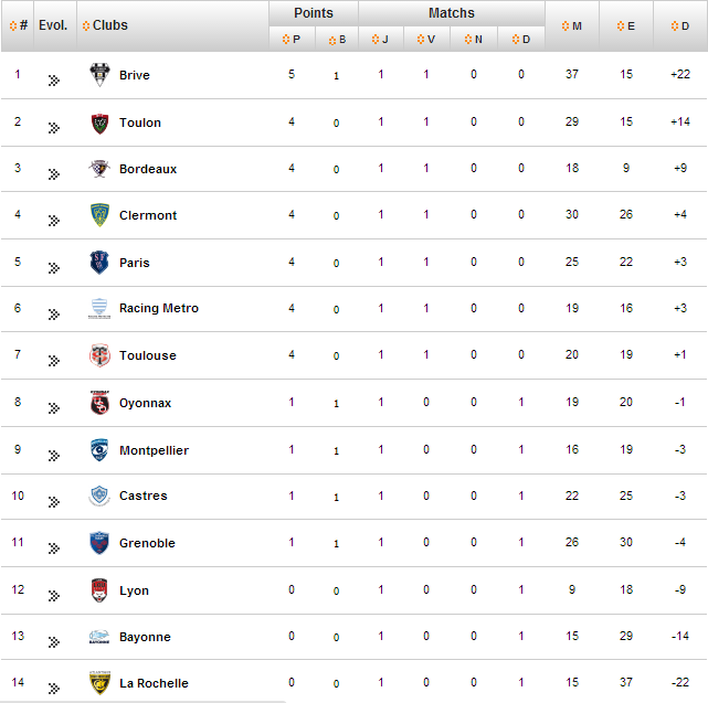 top14_table